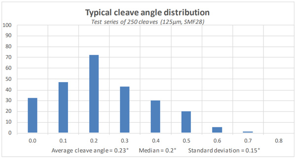 Typical cleave angle distribution chart